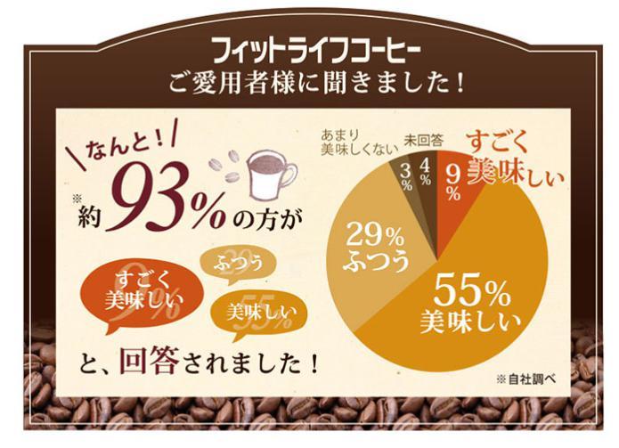 フィットライフコーヒー 口コミ・評価・評判